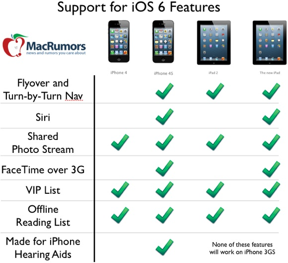 iOS 6 support chart for features