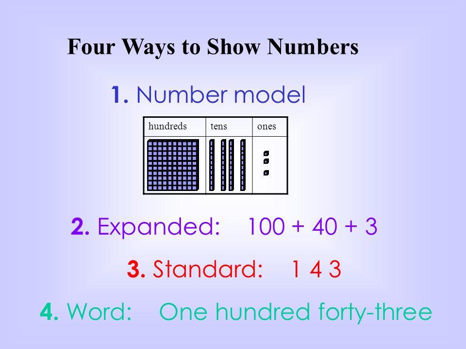 Four Ways to Show Numbers